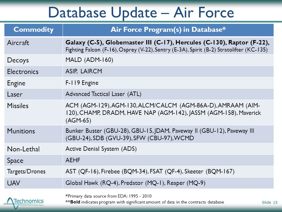 Database Update – Air Force