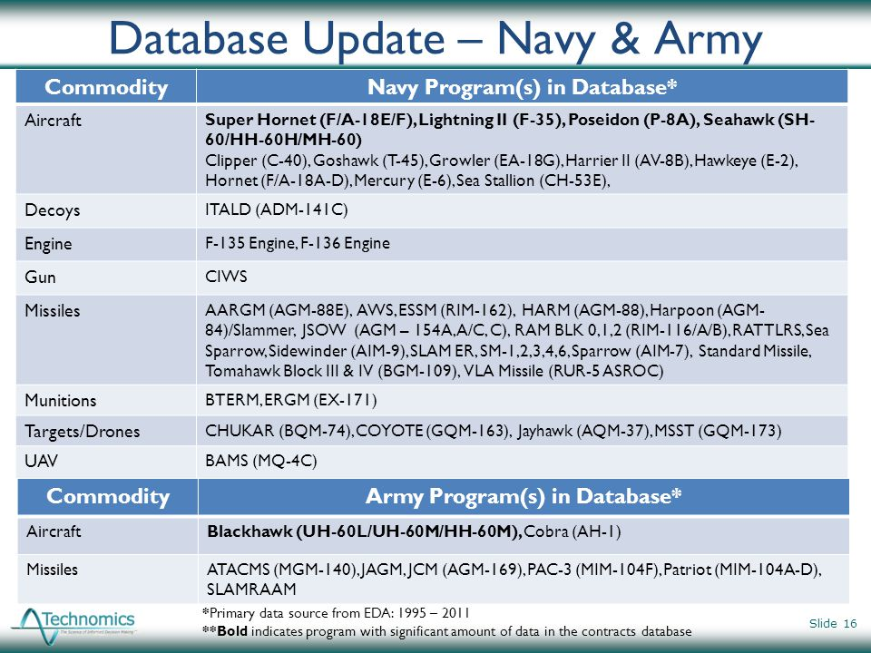 Database Update – Navy & Army