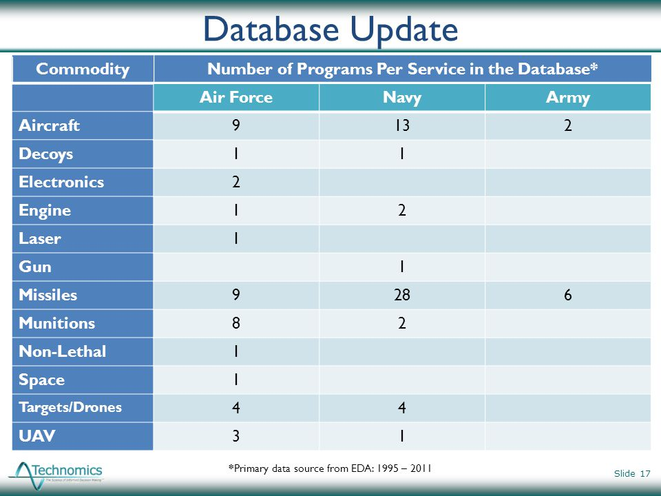 Number of Programs Per Service in the Database*