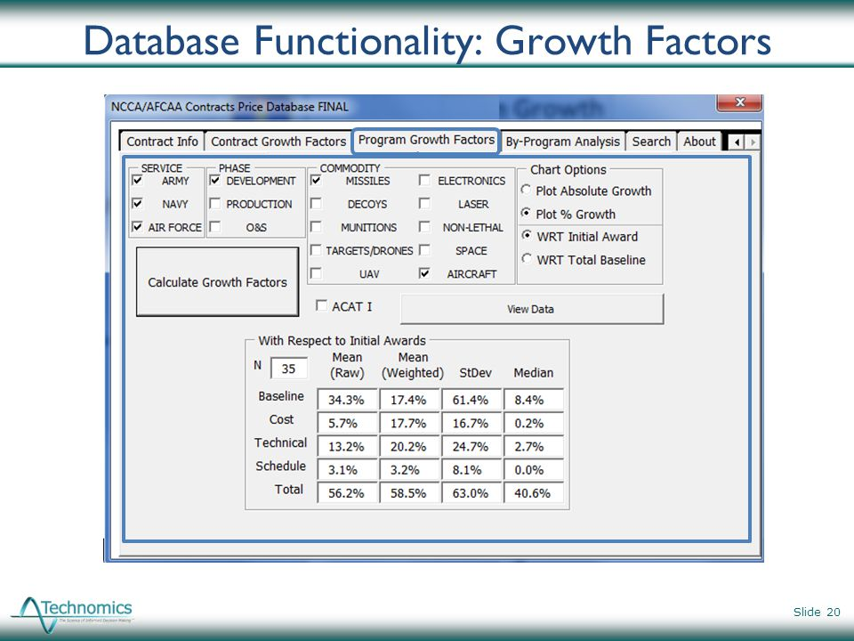 Database Functionality: Growth Factors