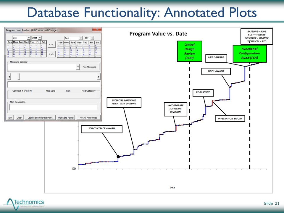 Database Functionality: Annotated Plots