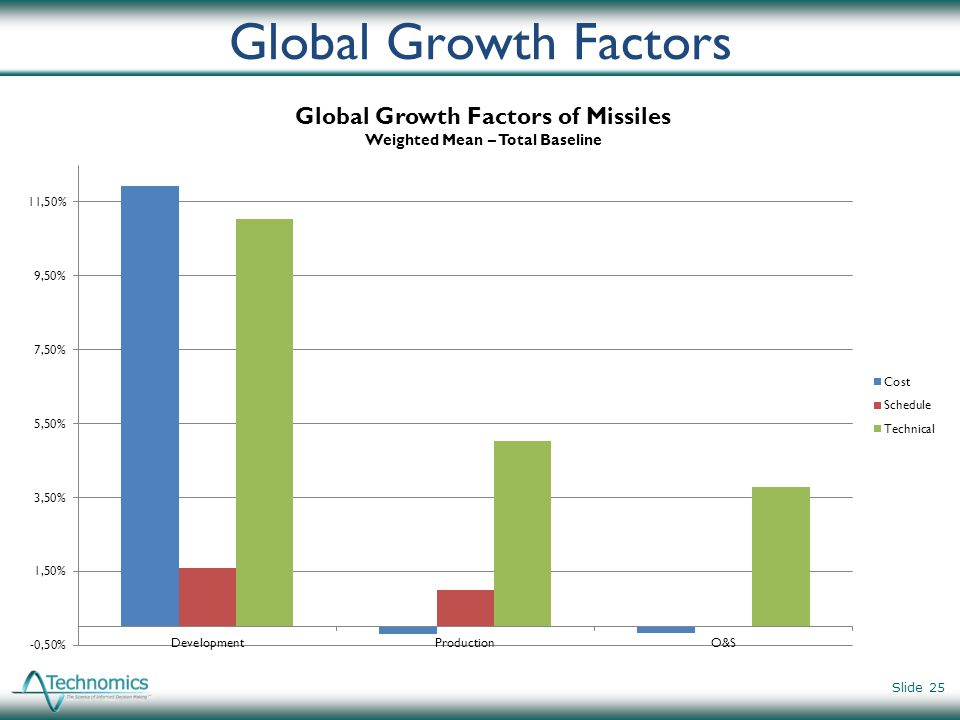 Global Growth Factors