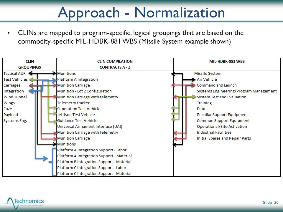 Approach - Normalization