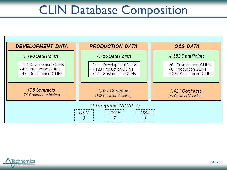 CLIN Database Composition
