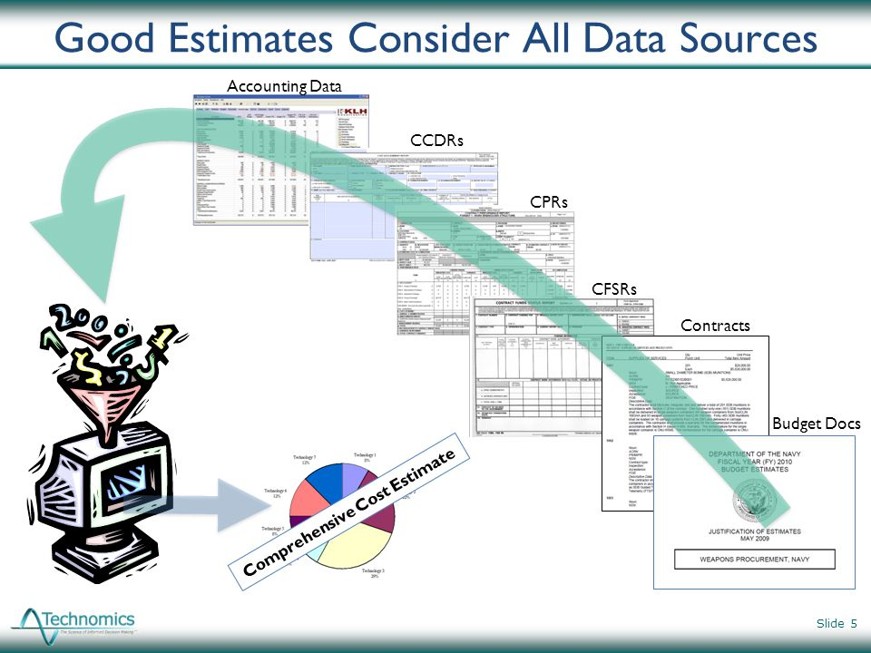 Good Estimates Consider All Data Sources