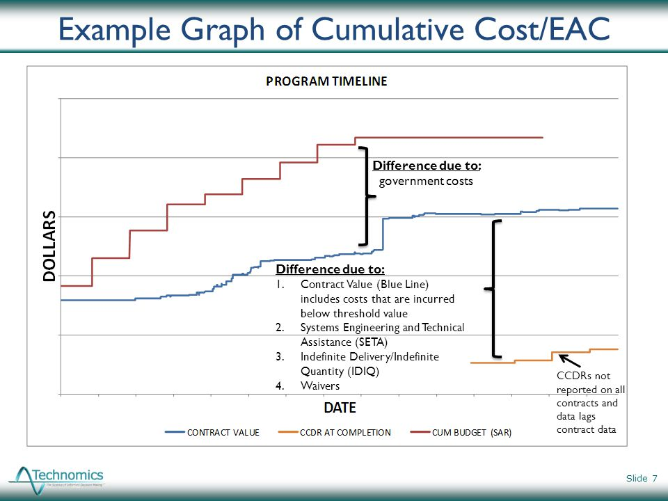 Example Graph of Cumulative Cost/EAC