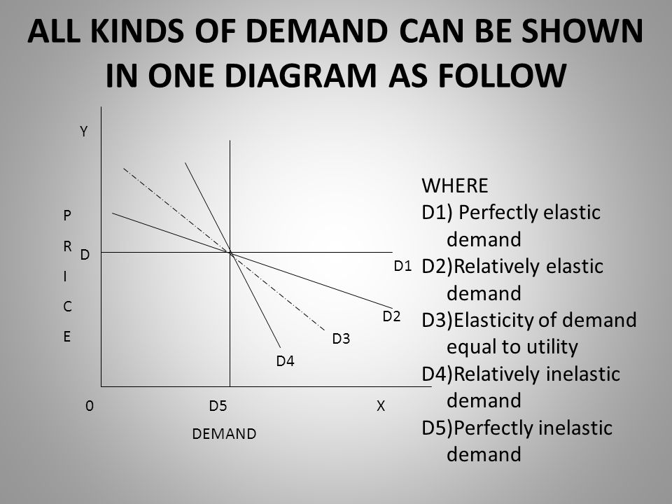 ALL KINDS OF DEMAND CAN BE SHOWN IN ONE DIAGRAM AS FOLLOW