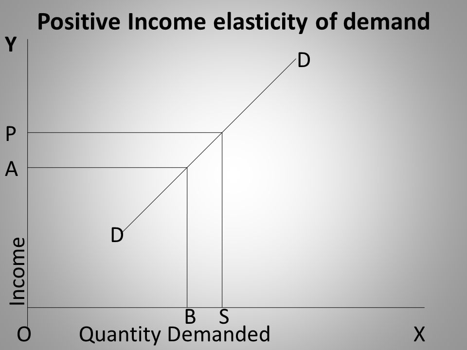 Positive Income elasticity of demand