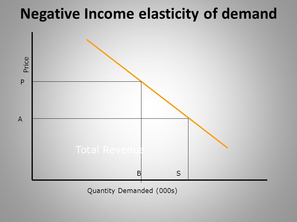 Negative Income elasticity of demand