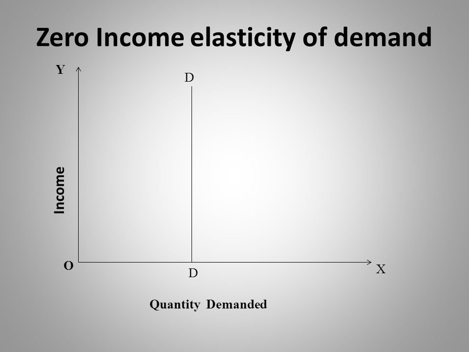 Zero Income elasticity of demand