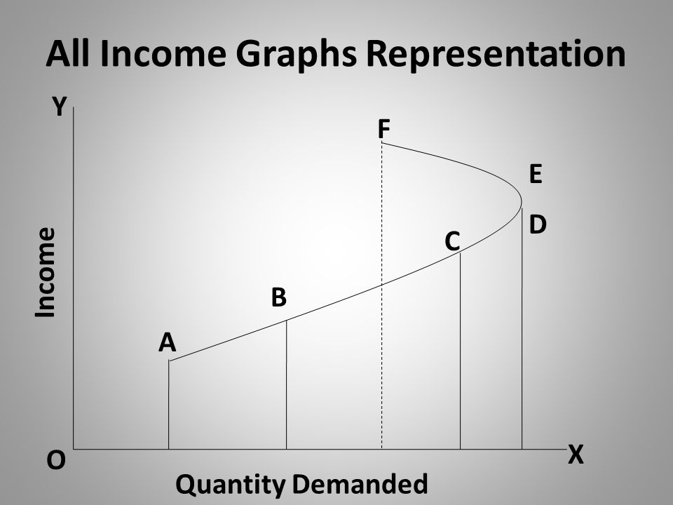 All Income Graphs Representation