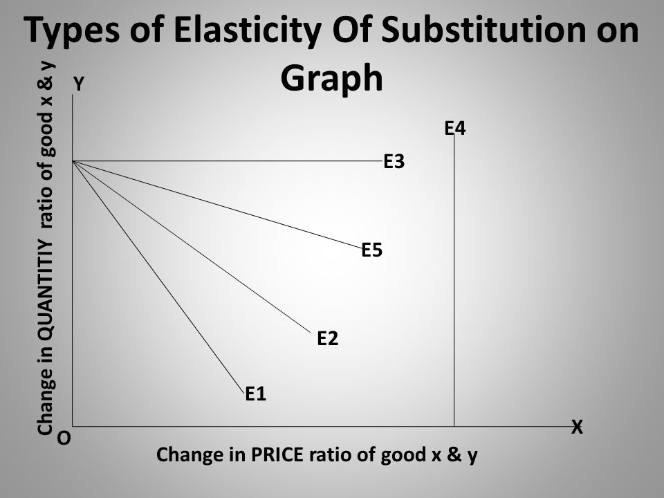 Types of Elasticity Of Substitution on Graph