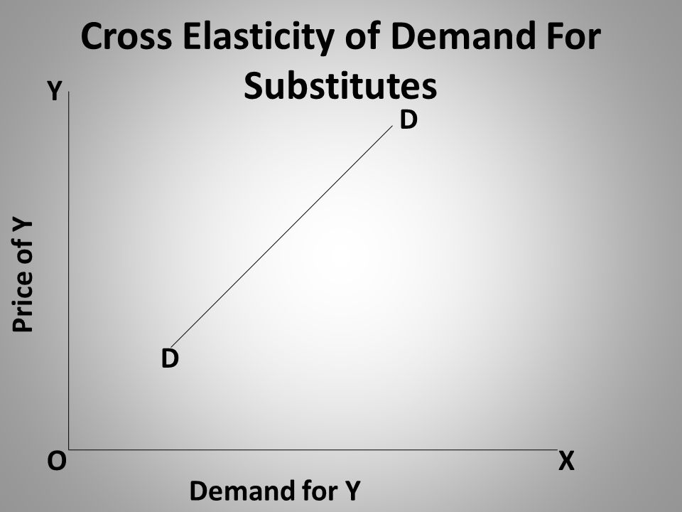 Cross Elasticity of Demand For Substitutes