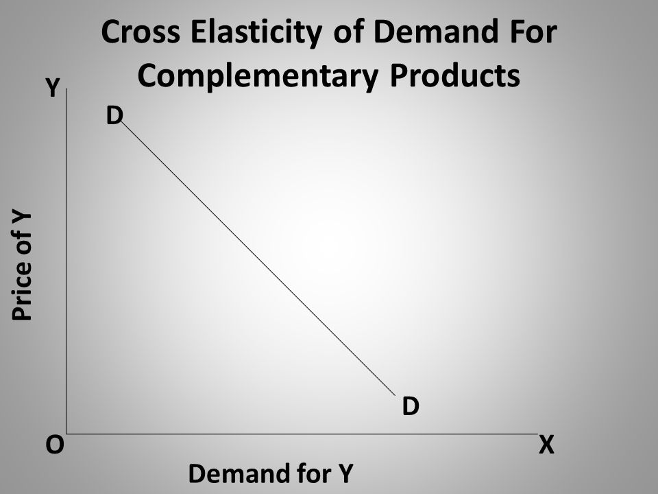 Cross Elasticity of Demand For Complementary Products