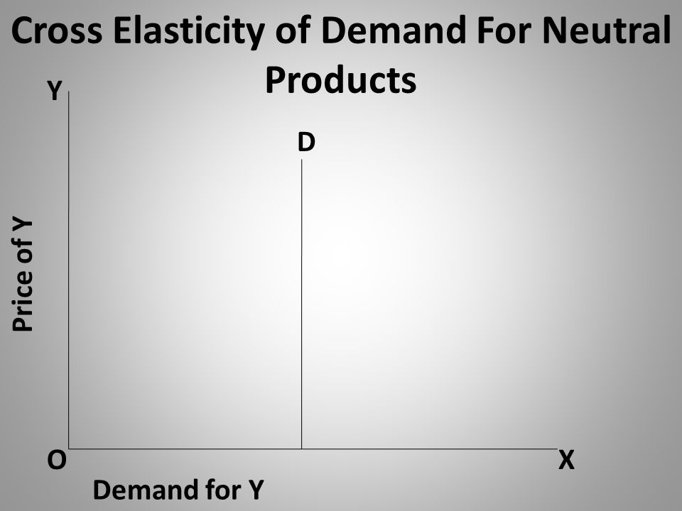 Cross Elasticity of Demand For Neutral Products