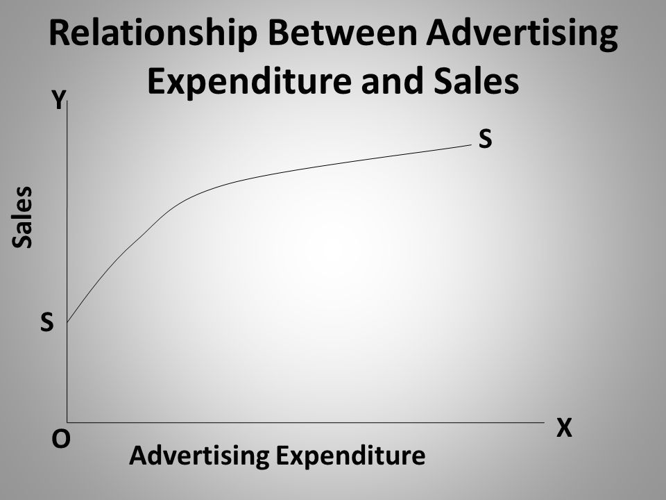 Relationship Between Advertising Expenditure and Sales