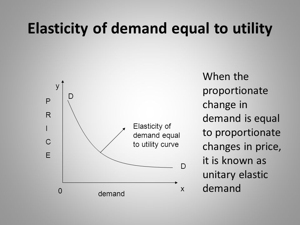 Elasticity of demand equal to utility