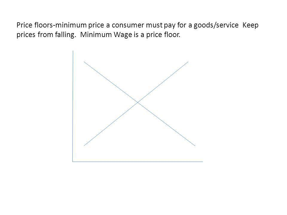 Price floors-minimum price a consumer must pay for a goods/service Keep prices from falling.