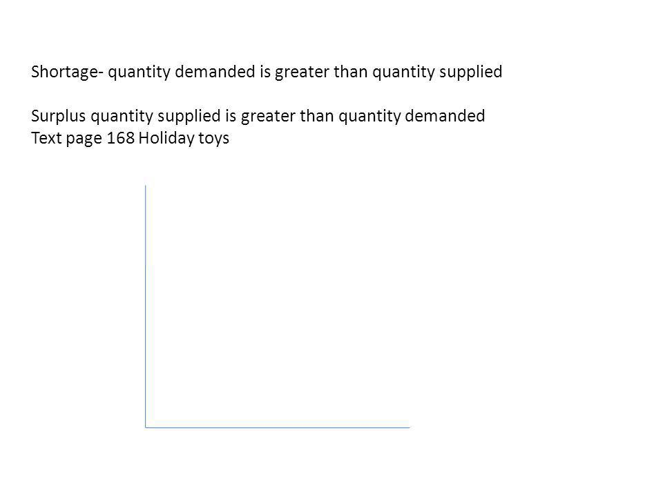 Shortage- quantity demanded is greater than quantity supplied