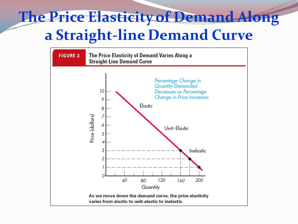 The Price Elasticity of Demand Along a Straight-line Demand Curve