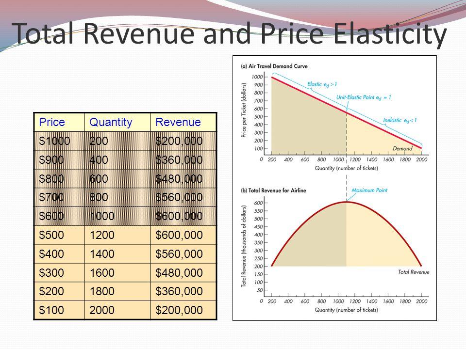 Total Revenue and Price Elasticity