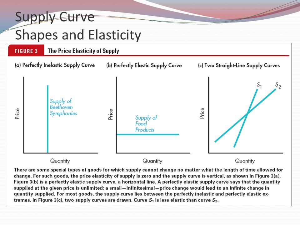 Supply Curve Shapes and Elasticity