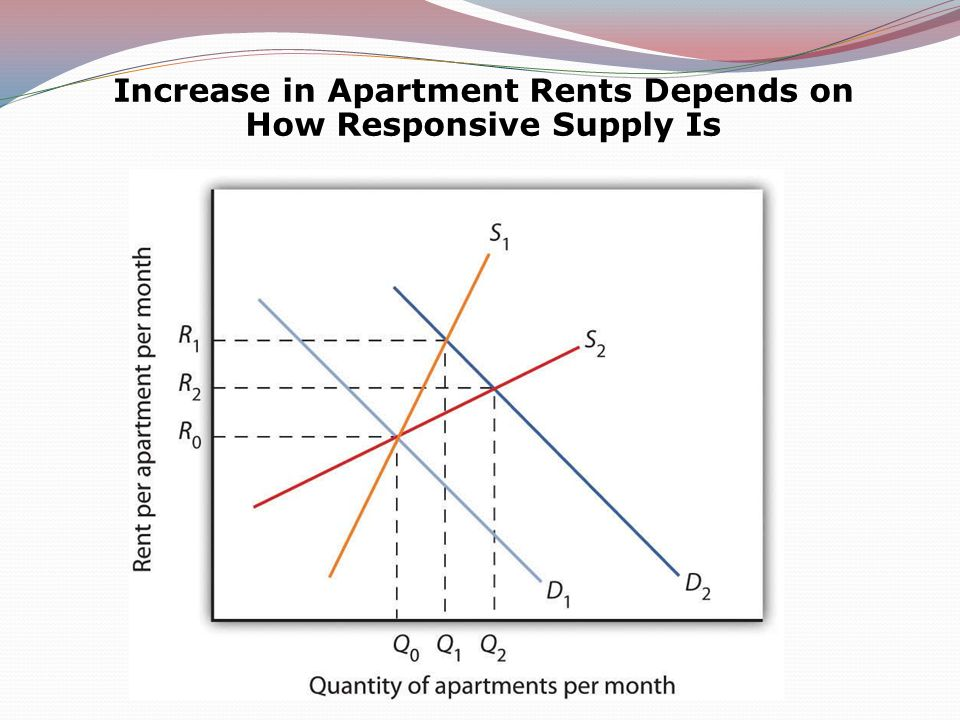 Increase in Apartment Rents Depends on How Responsive Supply Is