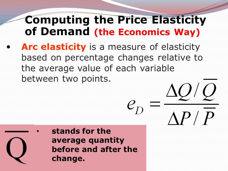 Computing the Price Elasticity of Demand (the Economics Way)