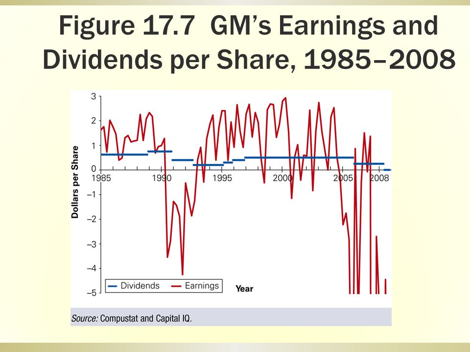 Figure 17.7 GM's Earnings and Dividends per Share, 1985–2008