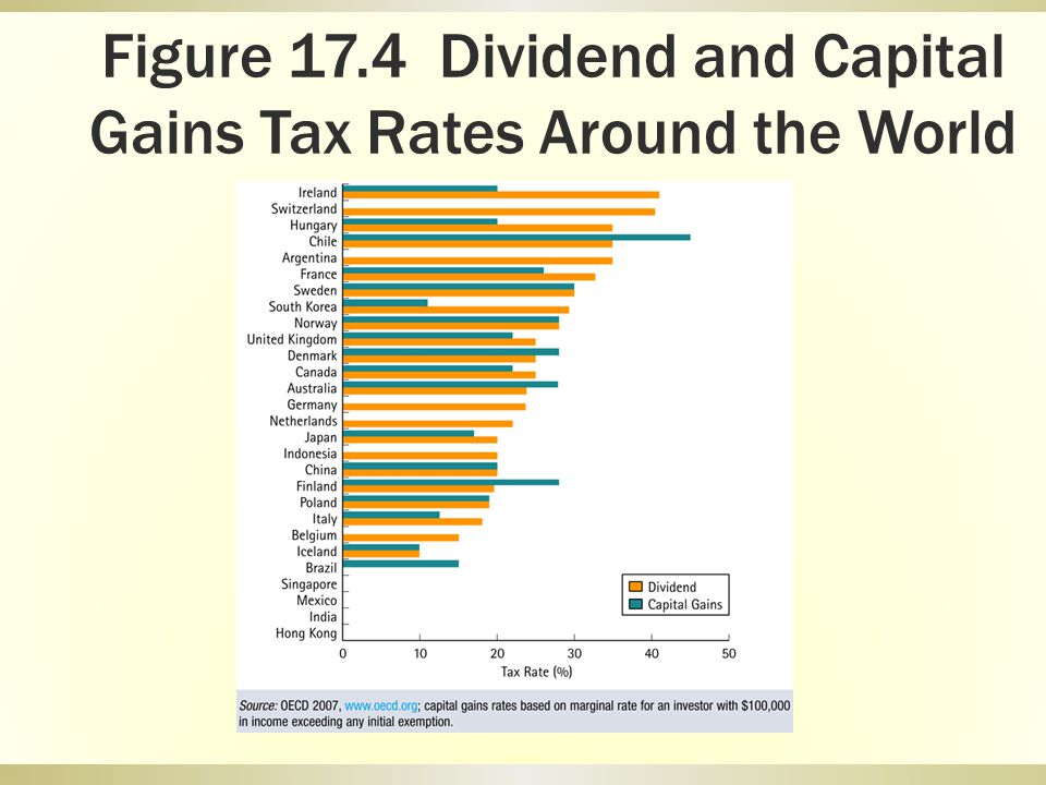 Figure 17.4 Dividend and Capital Gains Tax Rates Around the World