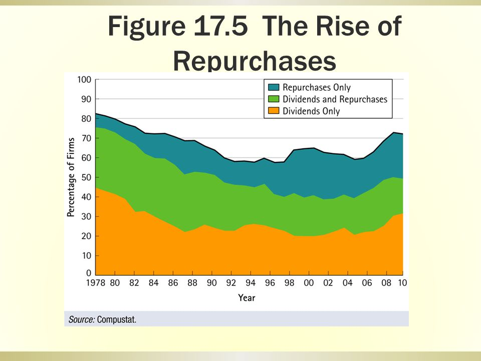 Figure 17.5 The Rise of Repurchases
