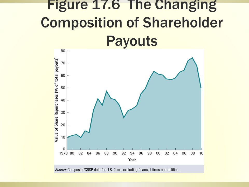 Figure 17.6 The Changing Composition of Shareholder Payouts