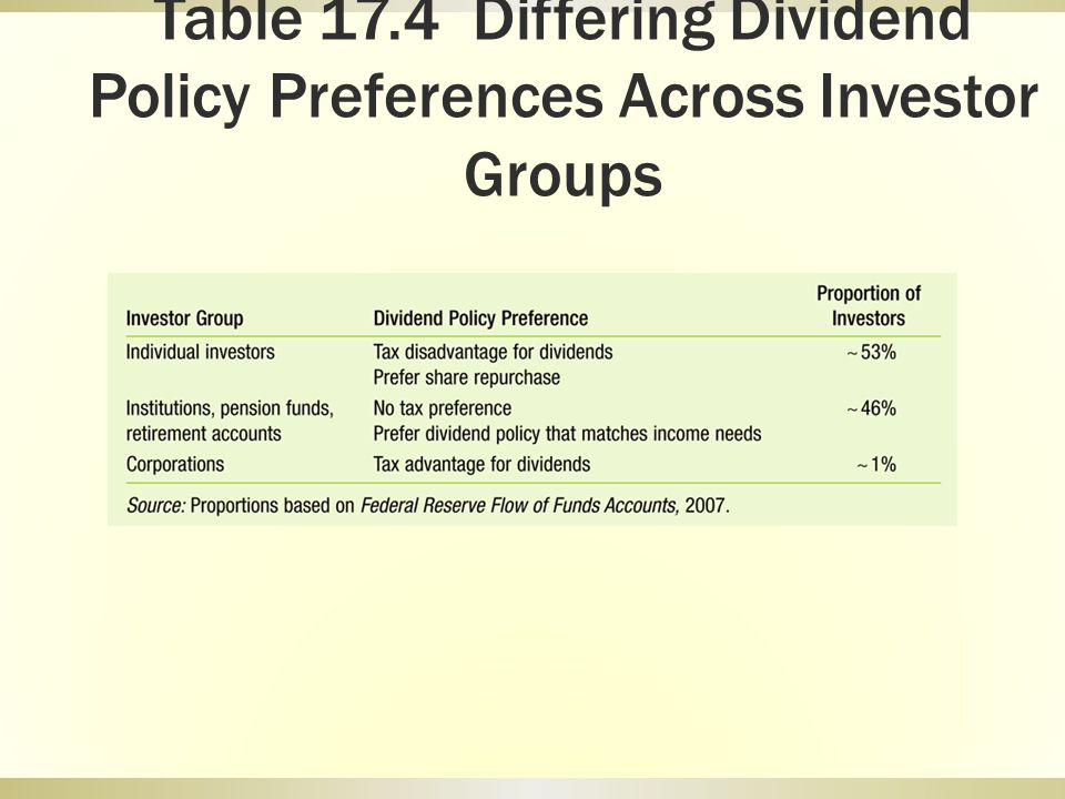 Table 17.4 Differing Dividend Policy Preferences Across Investor Groups