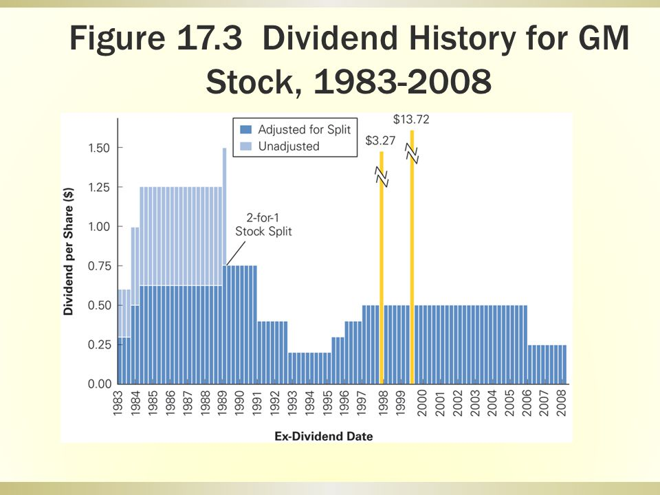 Figure 17.3 Dividend History for GM Stock, 1983-2008