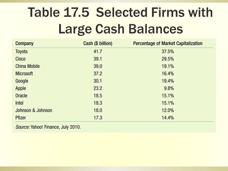 Table 17.5 Selected Firms with Large Cash Balances