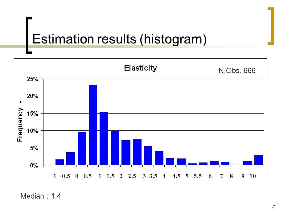 Estimation results (histogram)