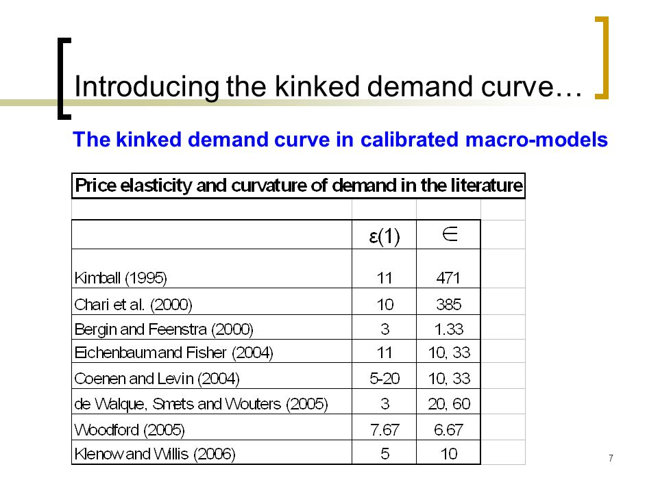 Introducing the kinked demand curve…