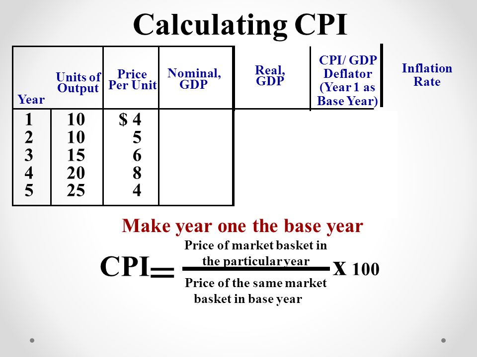 CPI/ GDP Deflator (Year 1 as Base Year) Make year one the base year