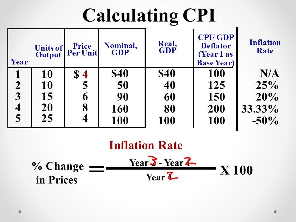 CPI/ GDP Deflator (Year 1 as Base Year)