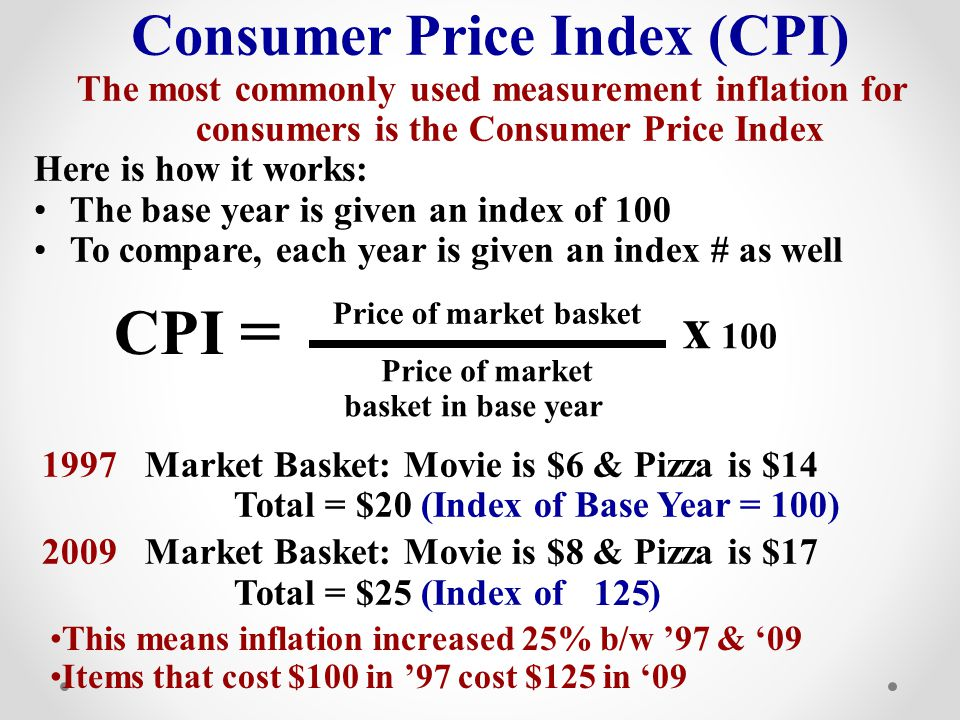 Consumer Price Index (CPI)