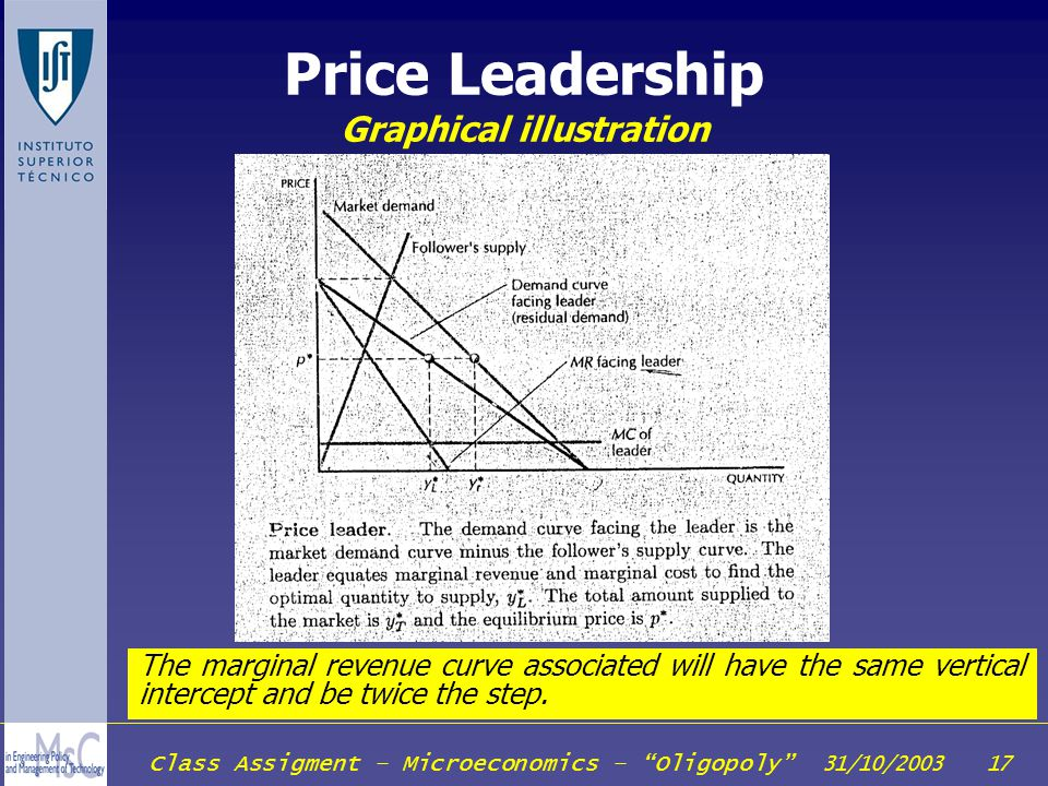 Price Leadership Graphical illustration