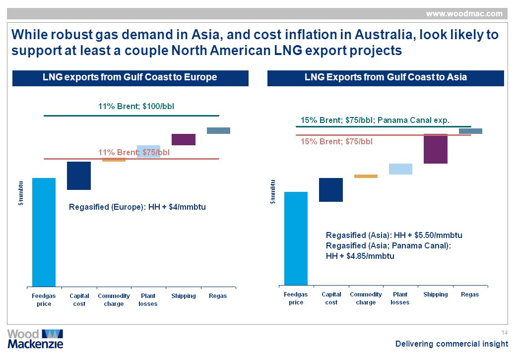 While robust gas demand in Asia, and cost inflation in Australia, look likely to support at least a couple North American LNG export projects