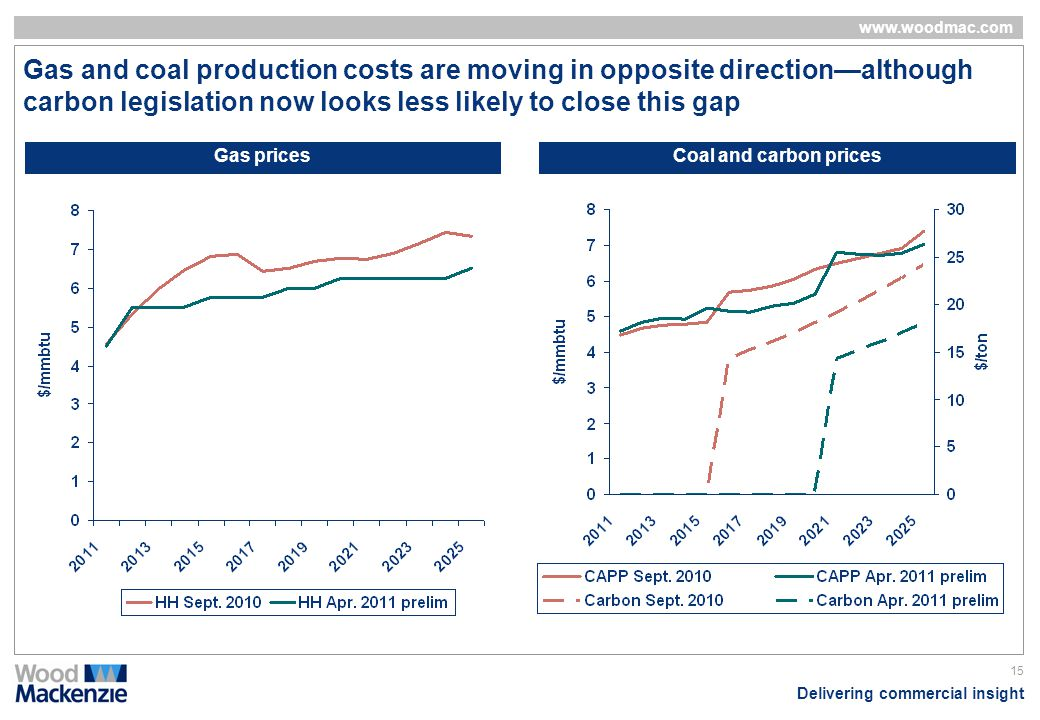 Gas and coal production costs are moving in opposite direction—although carbon legislation now looks less likely to close this gap