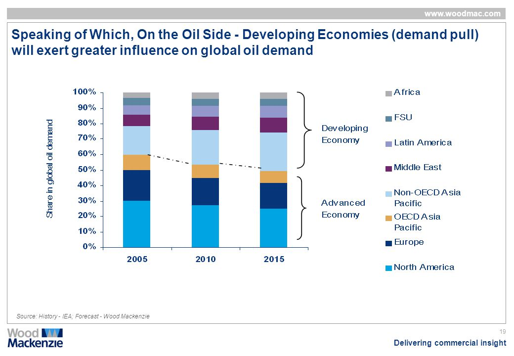 Speaking of Which, On the Oil Side - Developing Economies (demand pull) will exert greater influence on global oil demand