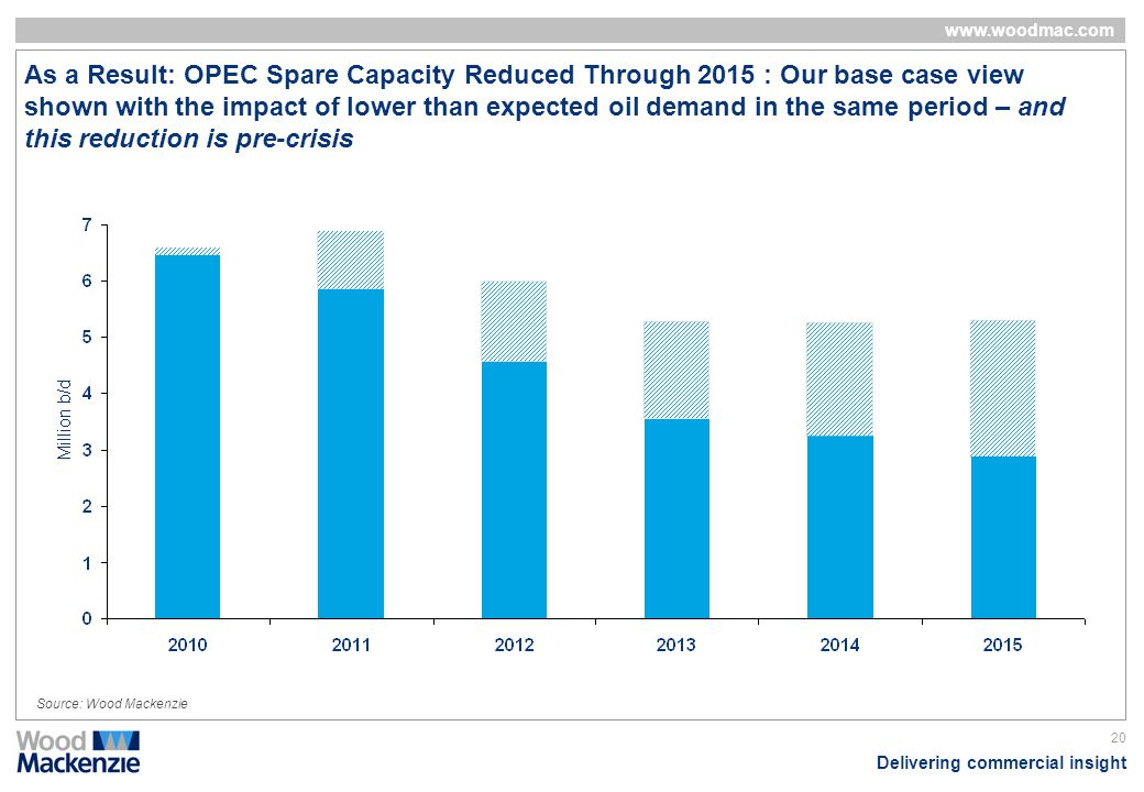 As a Result: OPEC Spare Capacity Reduced Through 2015 : Our base case view shown with the impact of lower than expected oil demand in the same period – and this reduction is pre-crisis