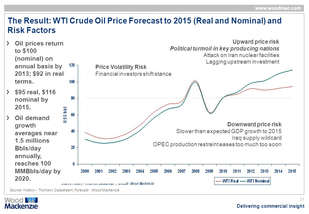 The Result: WTI Crude Oil Price Forecast to 2015 (Real and Nominal) and Risk Factors