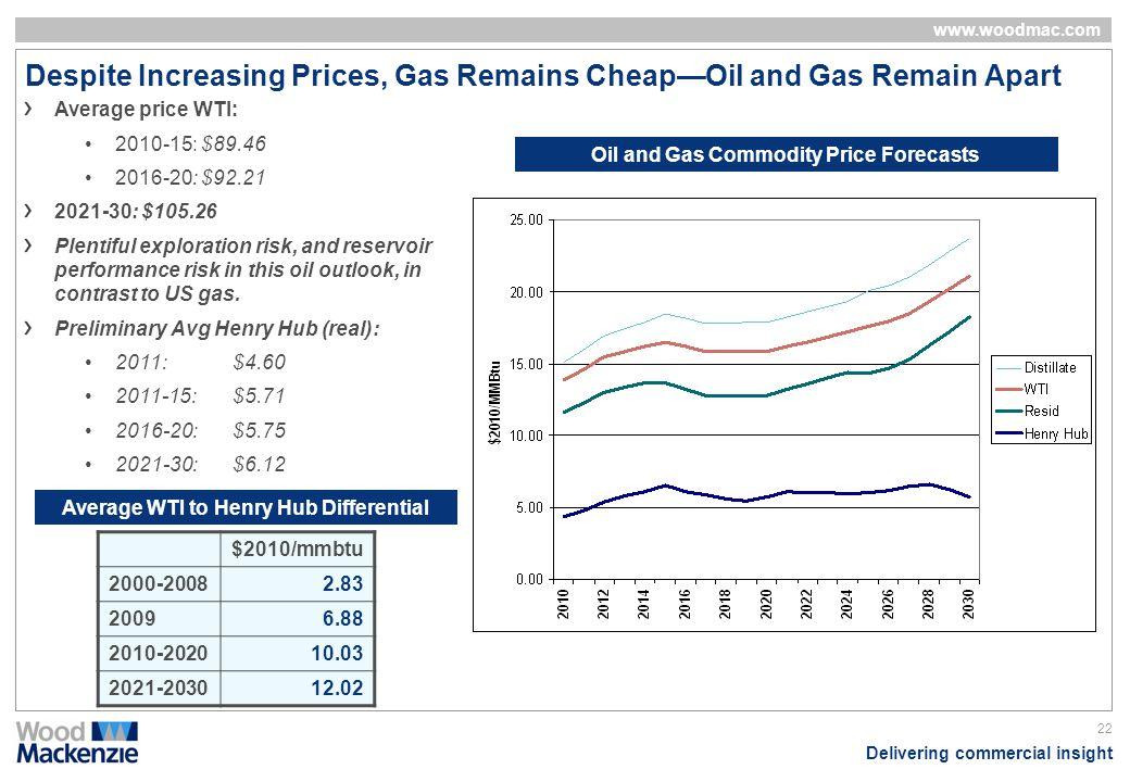 Despite Increasing Prices, Gas Remains Cheap—Oil and Gas Remain Apart