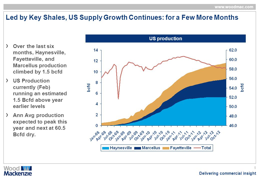 Led by Key Shales, US Supply Growth Continues: for a Few More Months