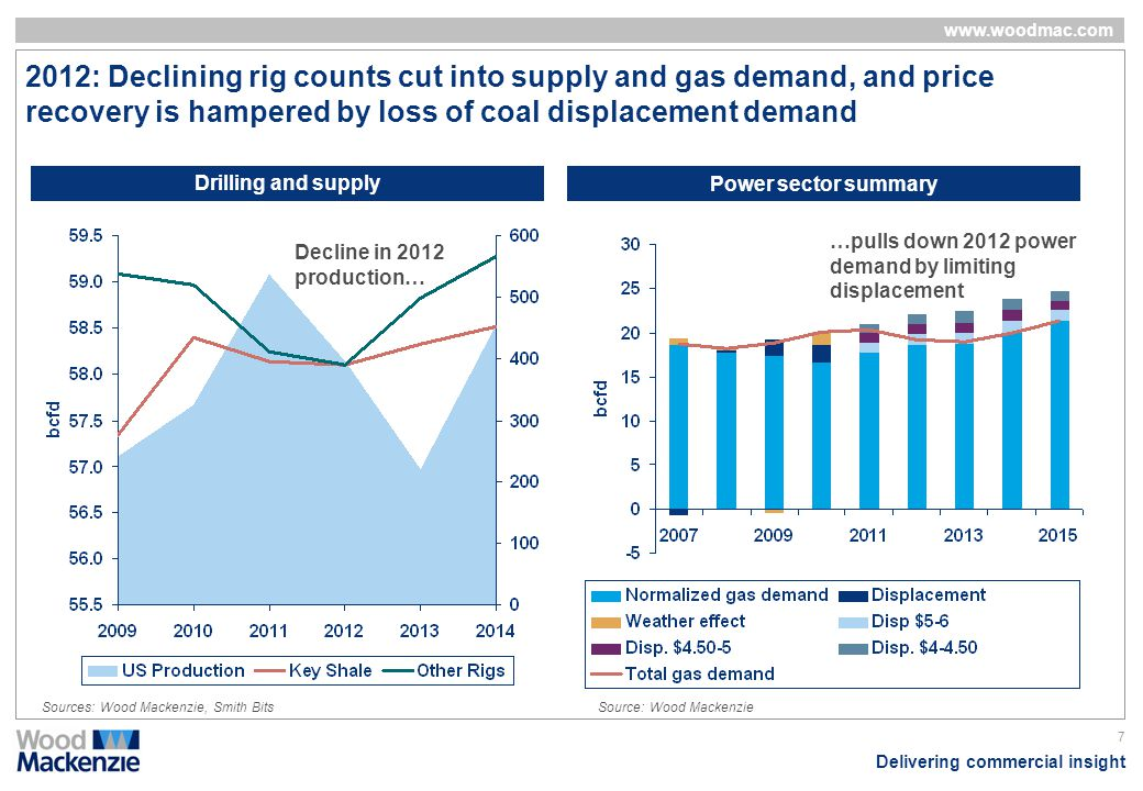 2012: Declining rig counts cut into supply and gas demand, and price recovery is hampered by loss of coal displacement demand