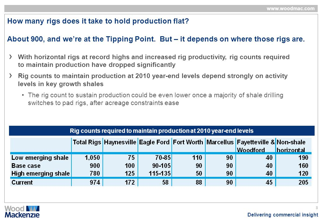 Rig counts required to maintain production at 2010 year-end levels